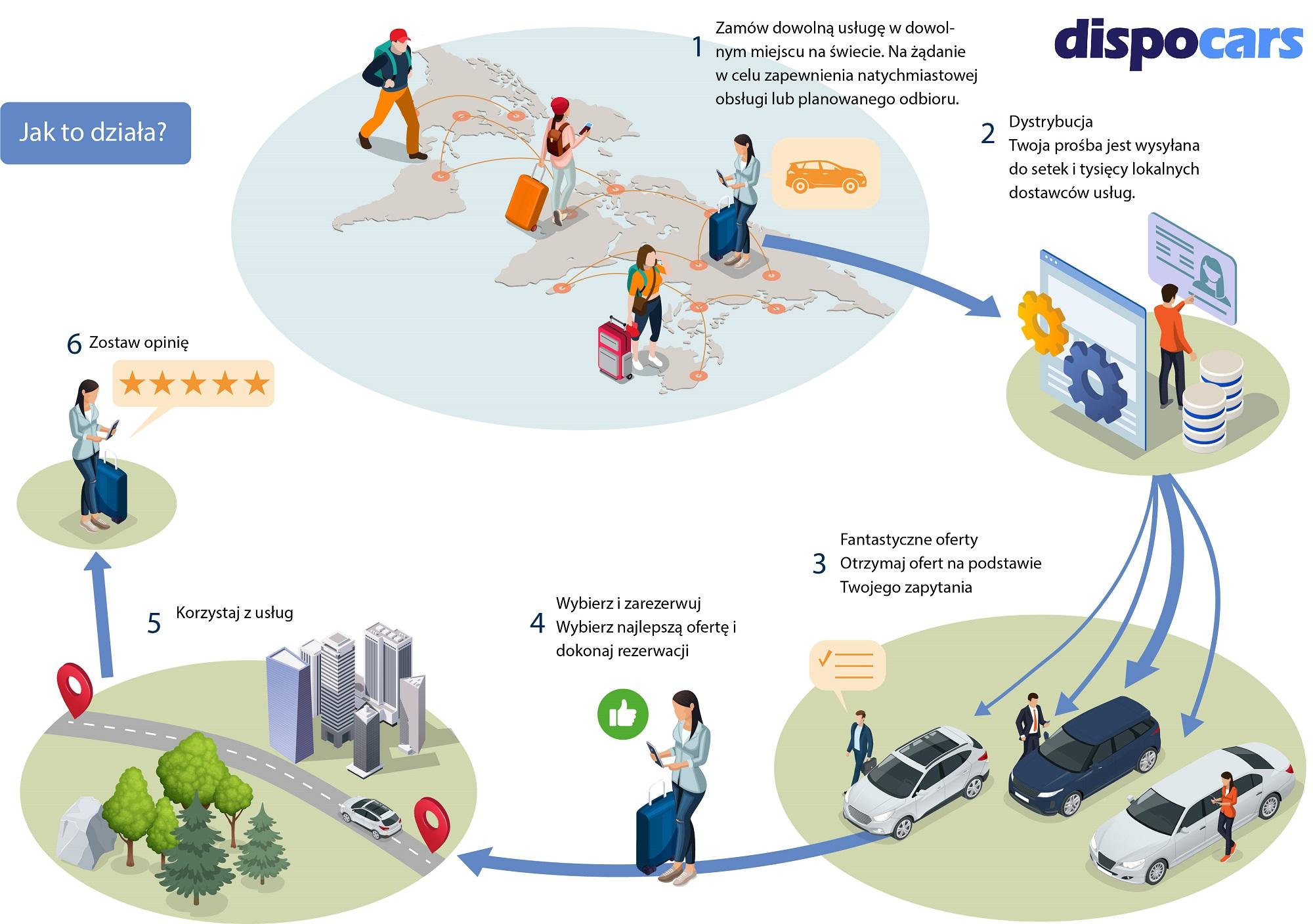 DispoCars - Samochody z szoferem do Twojej dyspozycji