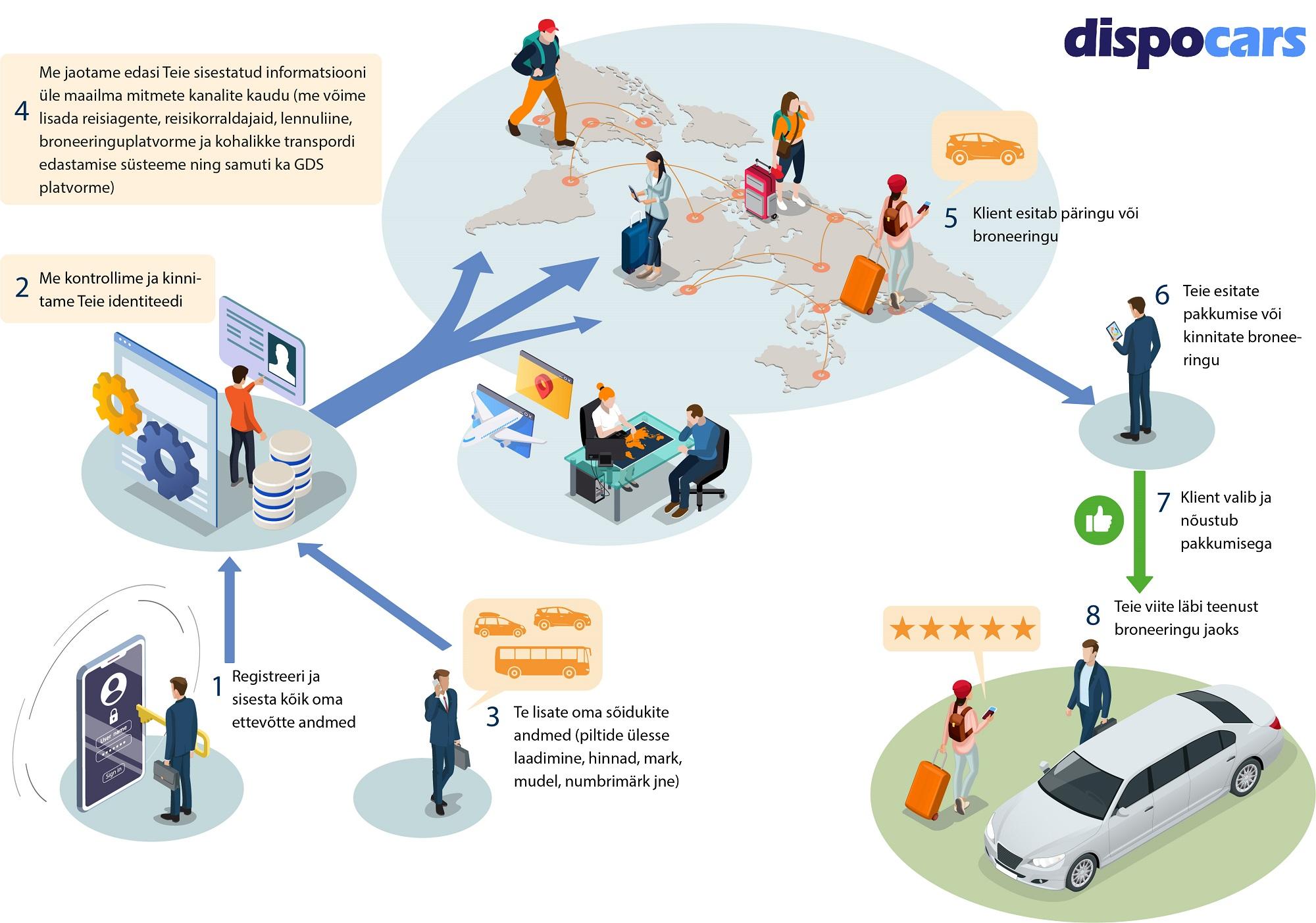 DispoCars - Supplier EE