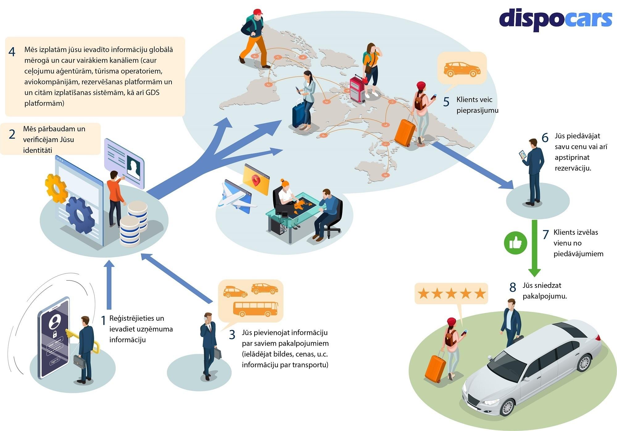 DispoCars - Kā tas strādā? Pakalpojumu sniedzējiem