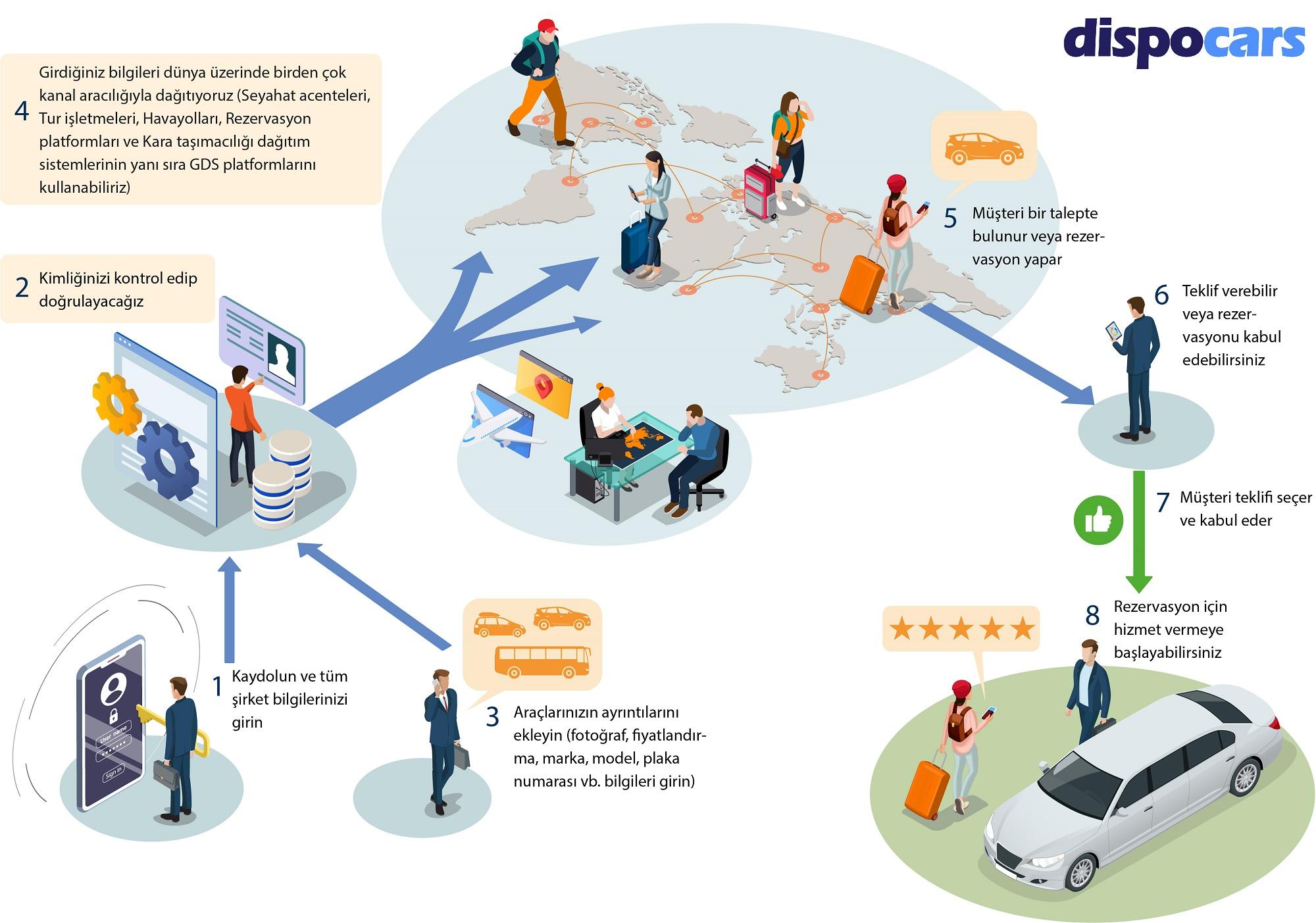 DispoCars - Partner olmak