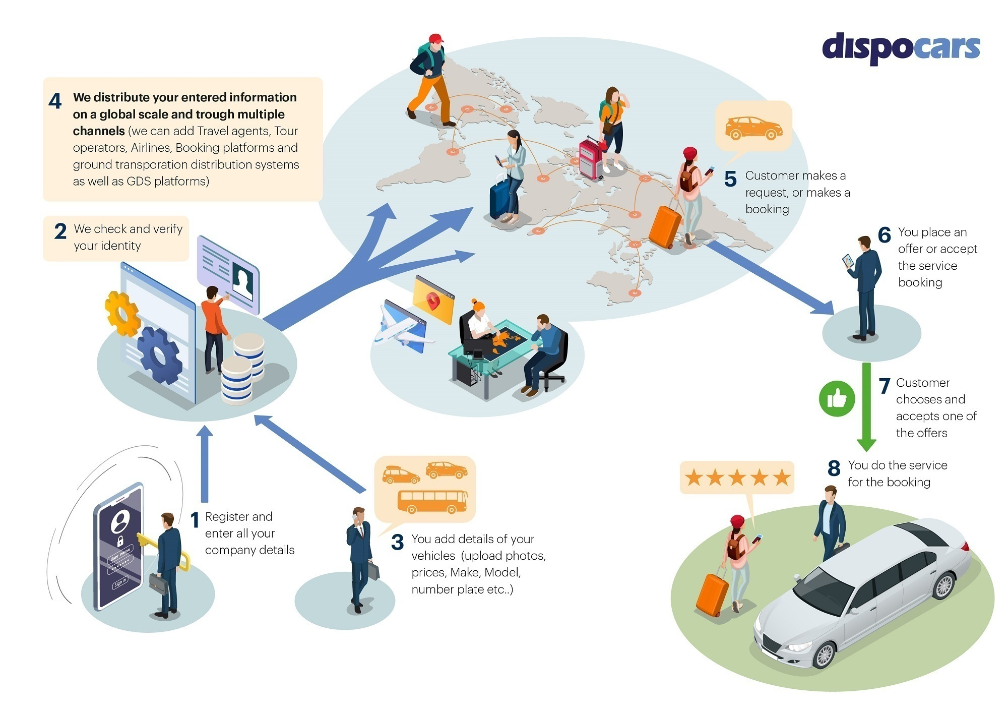 How does it work for suppliers - DispoCars.com